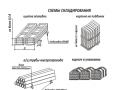 Схемы складирования